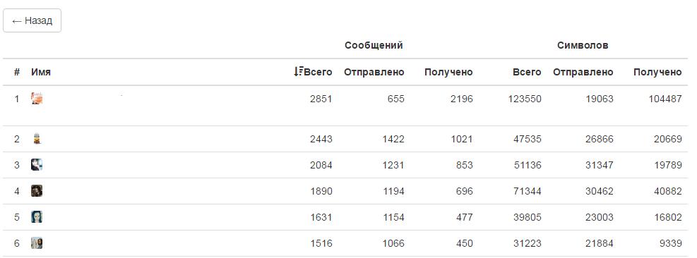 Как узнать сколько сообщений в диалоге в  вконтакте?