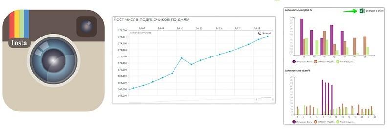 Диаграмма ИнстаграмРост подписчиков ИнстаграмInstagram statisticsГрафик роста Инстаграм